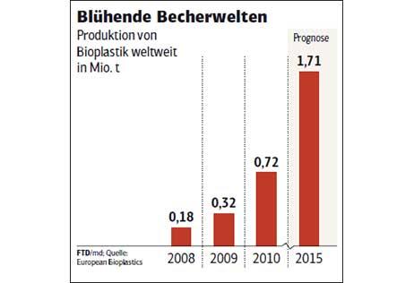 Bild-Bioplastik